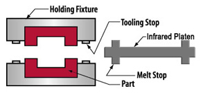 infrared welding diagram